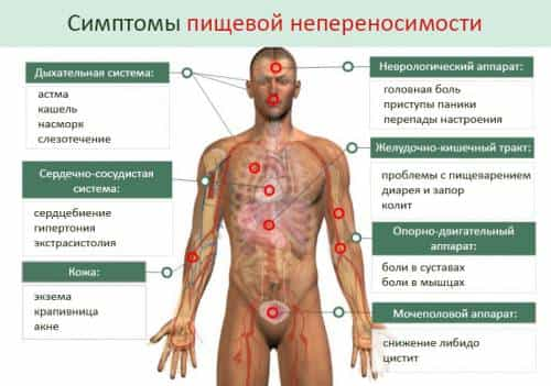Как избавиться от пищевой аллергии